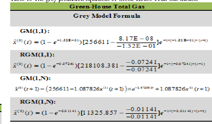 Table 13 The grey prediction equations of Green-House Total Gas models