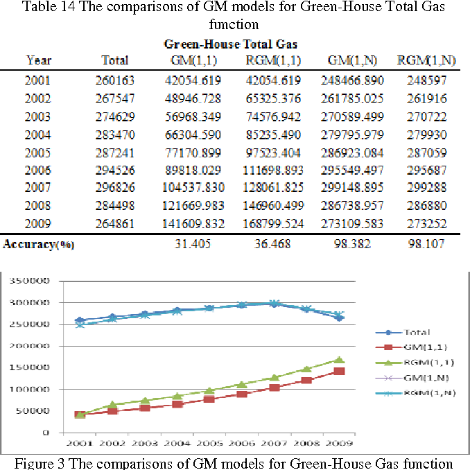 Table 14 The comparisons of GM models for Green-House Total Gas function