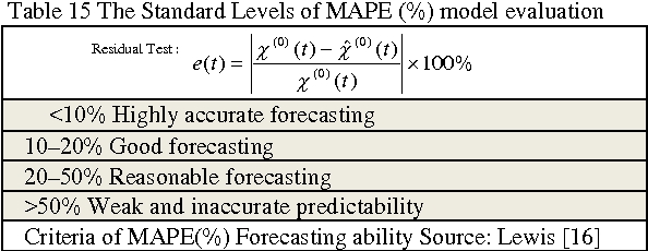 Table 15 The Standard Levels of MAPE (%) model evaluation