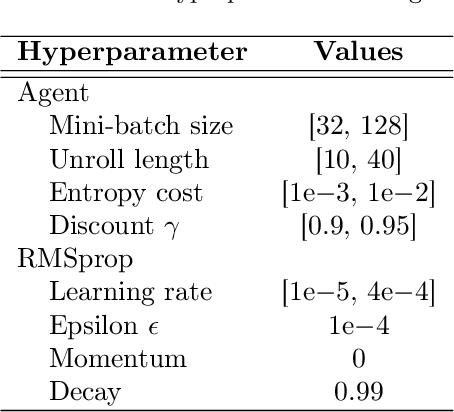 Figure 2 for Rapid Task-Solving in Novel Environments