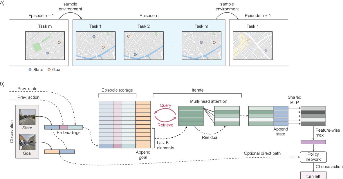 Figure 1 for Rapid Task-Solving in Novel Environments