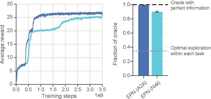 Figure 4 for Rapid Task-Solving in Novel Environments