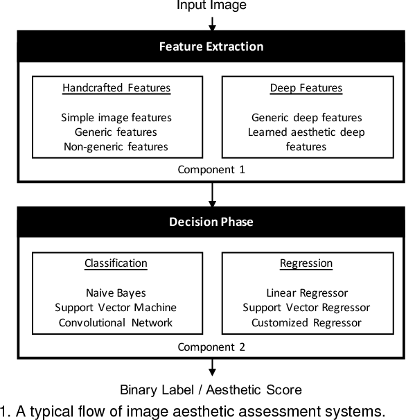 Figure 1 for Image Aesthetic Assessment: An Experimental Survey