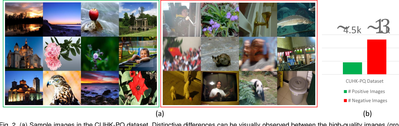 Figure 3 for Image Aesthetic Assessment: An Experimental Survey