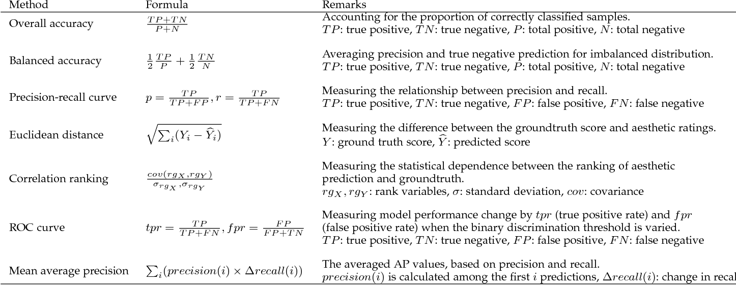 Figure 2 for Image Aesthetic Assessment: An Experimental Survey
