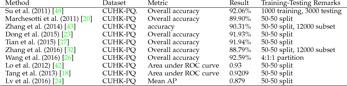 Figure 4 for Image Aesthetic Assessment: An Experimental Survey