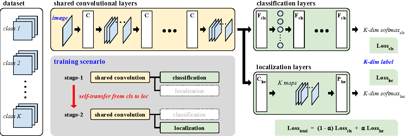 Figure 1 for Self-Transfer Learning for Fully Weakly Supervised Object Localization
