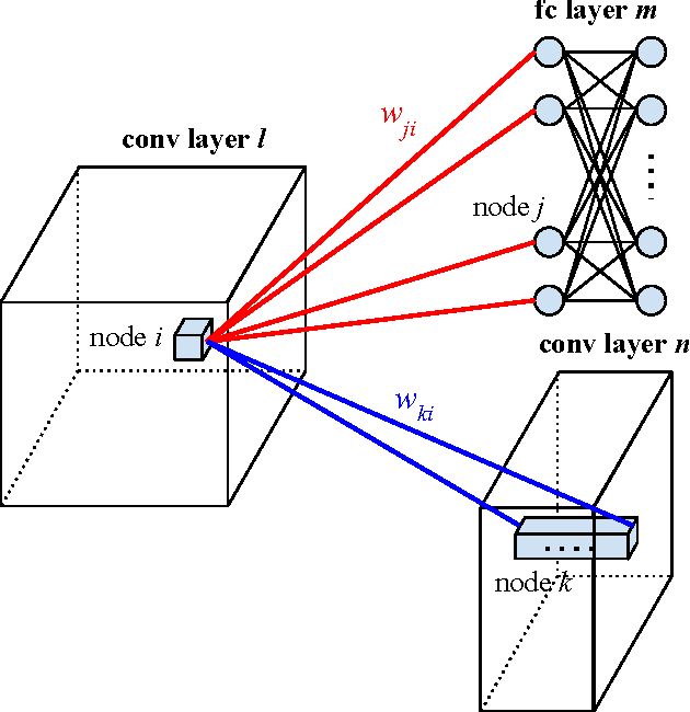 Figure 3 for Self-Transfer Learning for Fully Weakly Supervised Object Localization