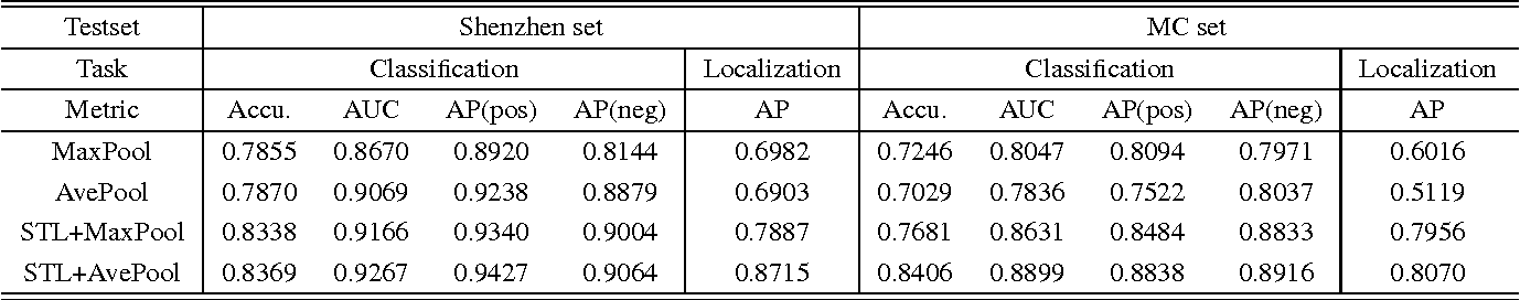 Figure 2 for Self-Transfer Learning for Fully Weakly Supervised Object Localization