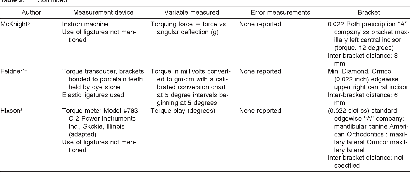 Torque expression in stainless steel orthodontic brackets a table 2 nvjuhfo Choice Image