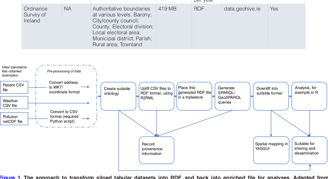 Figure 1 from Data linkage in medical science using the resource