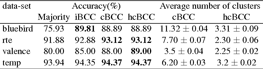Figure 4 for Bayesian Nonparametric Crowdsourcing
