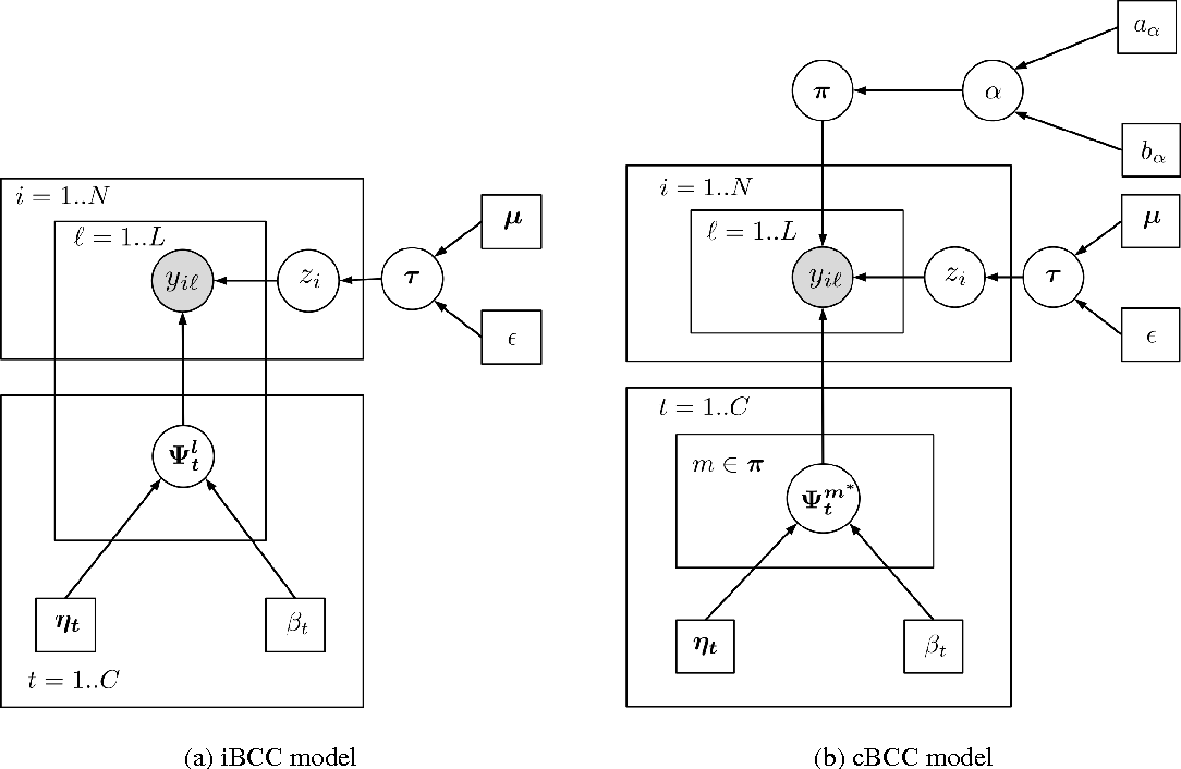 Figure 1 for Bayesian Nonparametric Crowdsourcing