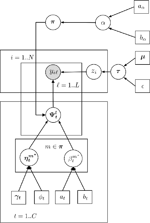 Figure 3 for Bayesian Nonparametric Crowdsourcing