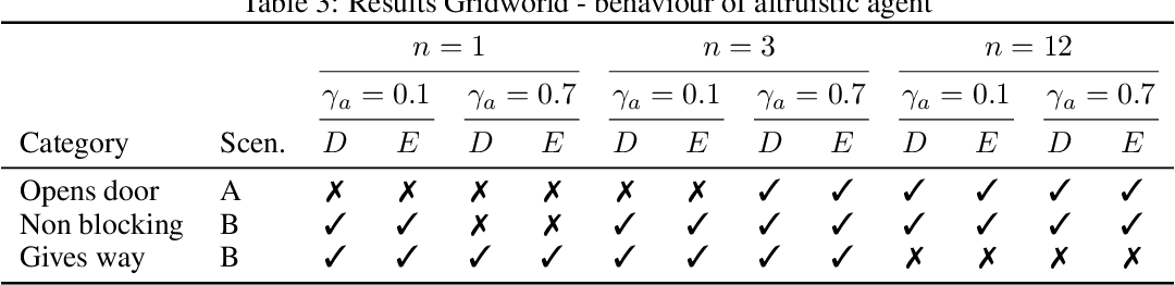 Figure 4 for Learning Altruistic Behaviours in Reinforcement Learning without External Rewards