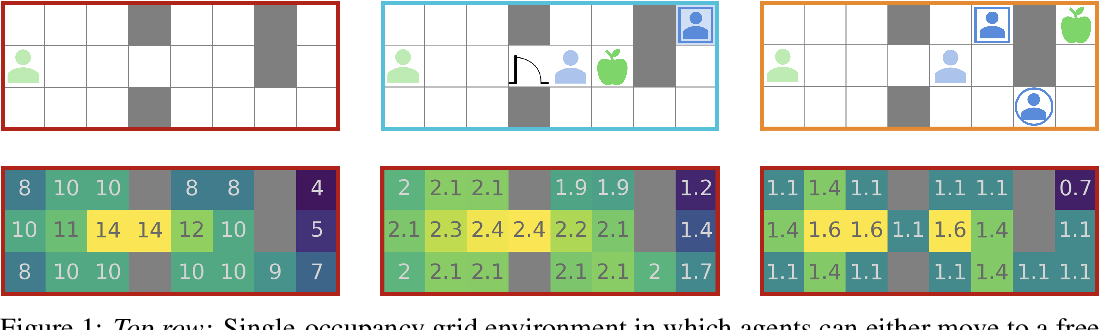 Figure 1 for Learning Altruistic Behaviours in Reinforcement Learning without External Rewards