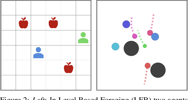 Figure 2 for Learning Altruistic Behaviours in Reinforcement Learning without External Rewards