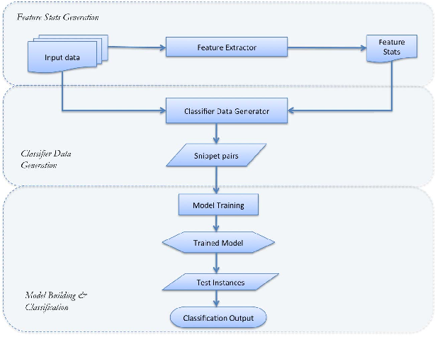 Figure 1 for Micro-Browsing Models for Search Snippets
