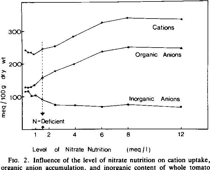 Influence Of The Level Of Nitrate Nutrition On Ion Uptake And