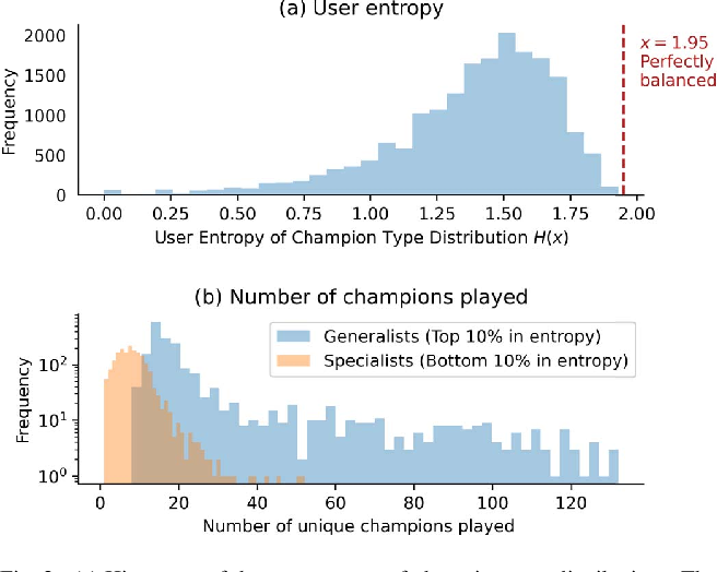 Figure 2 for Individualized Context-Aware Tensor Factorization for Online Games Predictions