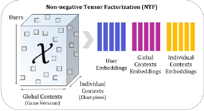 Figure 3 for Individualized Context-Aware Tensor Factorization for Online Games Predictions