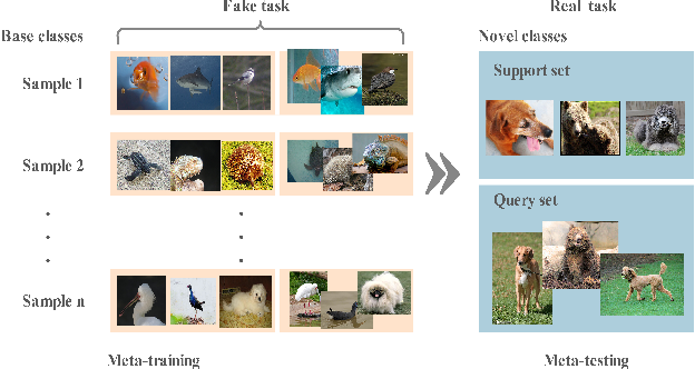Figure 1 for Few-Shot Image Classification via Contrastive Self-Supervised Learning