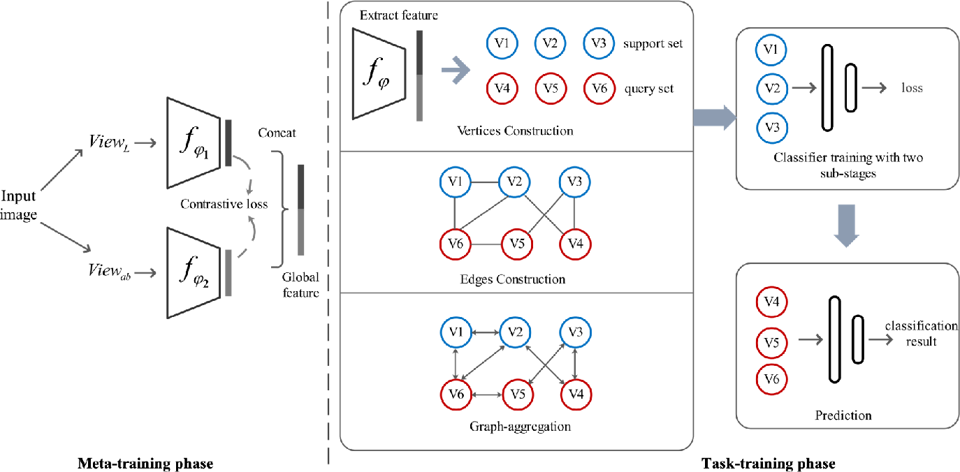 Figure 2 for Few-Shot Image Classification via Contrastive Self-Supervised Learning