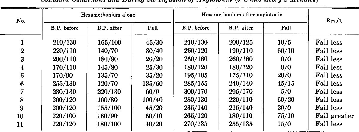 Falls of Blood Pressure Induced in Recumbent Hypertensives by Intravenous  Hexamethonium,