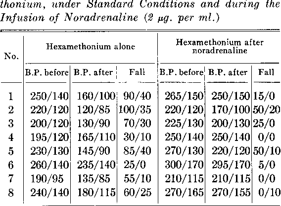 Falls of Blood Pressure Induced in Recumbent Hypertensives by Intravenous  Hexamrethonium,