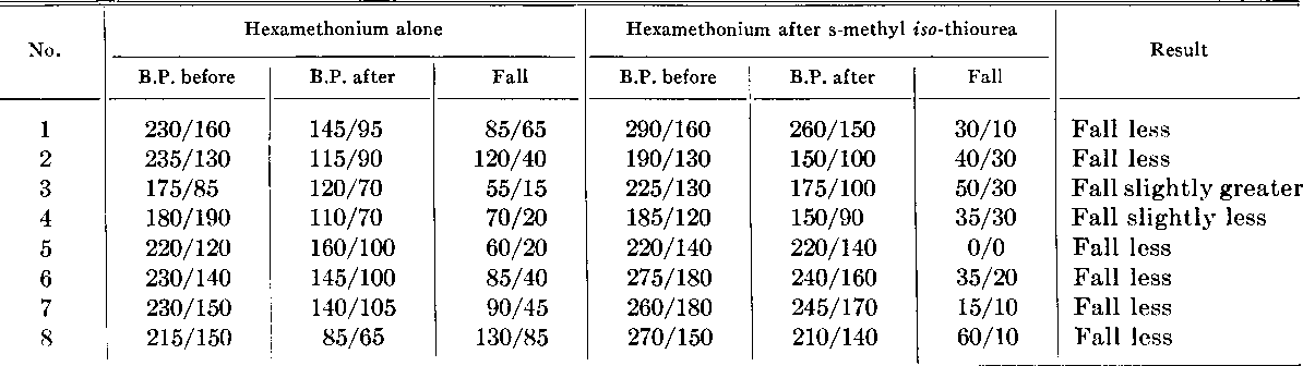Falls of Blood Pressure Induced in Hypertensives while Tilted to 60 Degrees  Feet