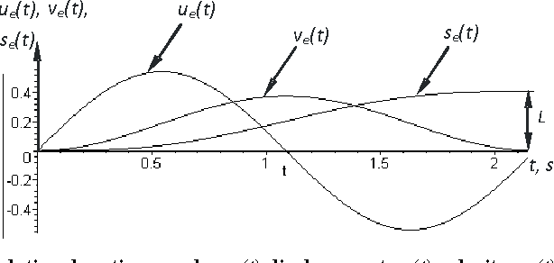 Figure 1 for Optimal Motion of Flexible Objects with Oscillations Elimination at the Final Point