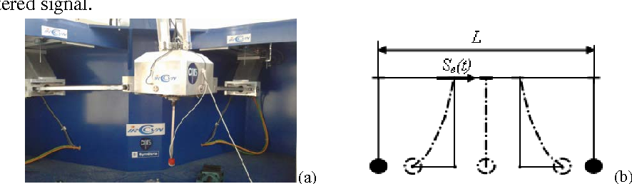 Figure 2 for Optimal Motion of Flexible Objects with Oscillations Elimination at the Final Point