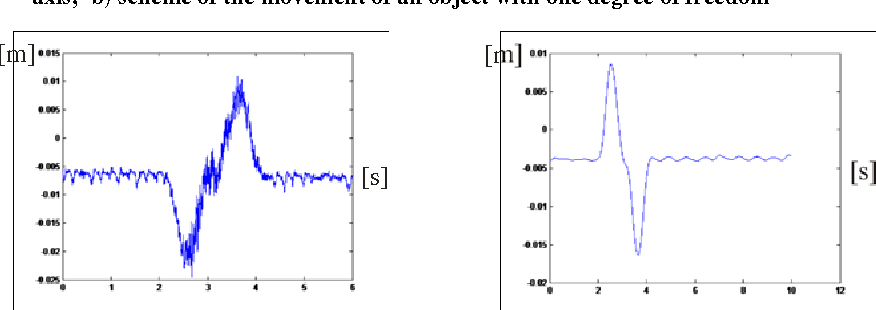 Figure 3 for Optimal Motion of Flexible Objects with Oscillations Elimination at the Final Point