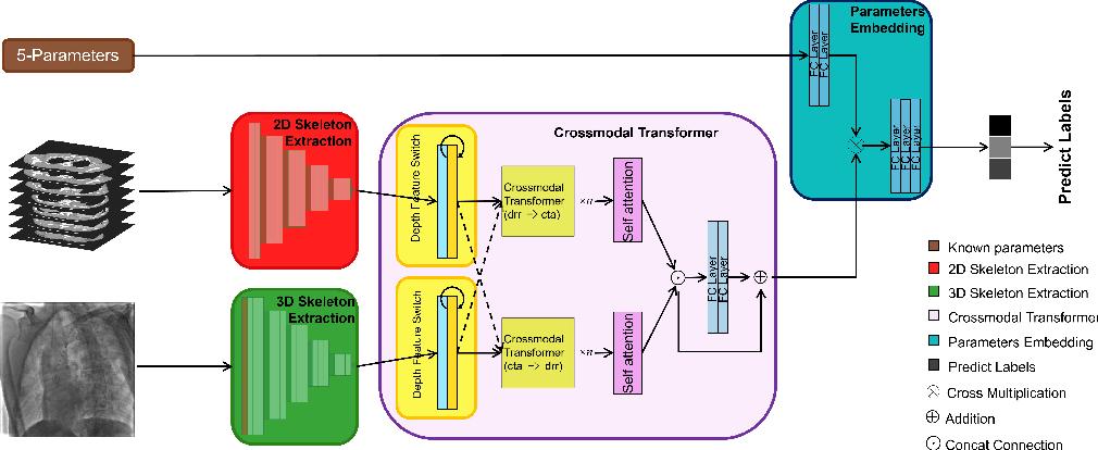 Figure 1 for A Rigid Registration Method in TEVAR