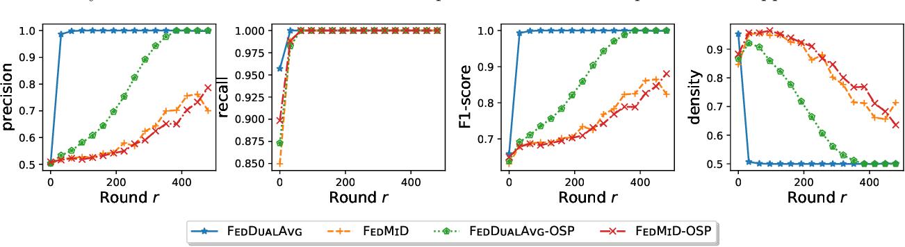 Figure 2 for Federated Composite Optimization