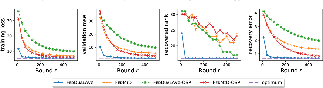 Figure 3 for Federated Composite Optimization
