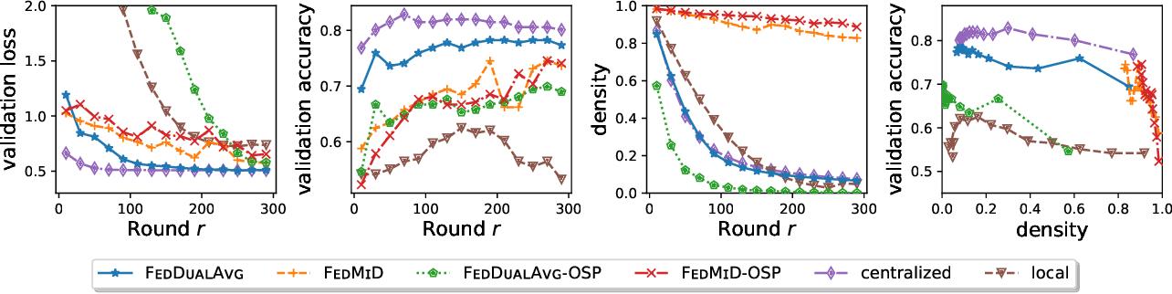 Figure 4 for Federated Composite Optimization