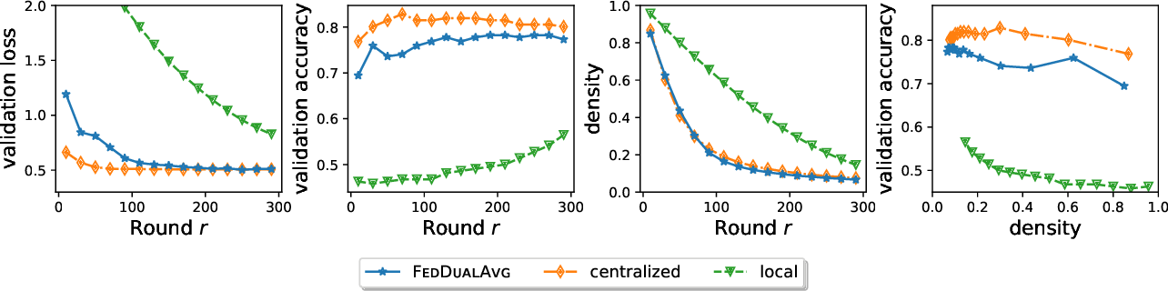 Figure 1 for Federated Composite Optimization