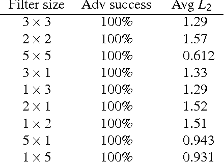 Figure 4 for Adversarial Example Defenses: Ensembles of Weak Defenses are not Strong