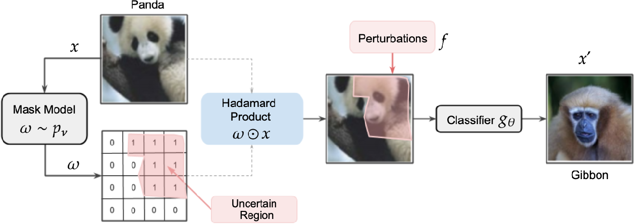 Figure 1 for Localized Uncertainty Attacks