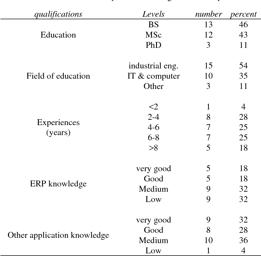 Figure 7 from AN EFQM BASED MODEL TO ASSESS AN ENTERPRISE
