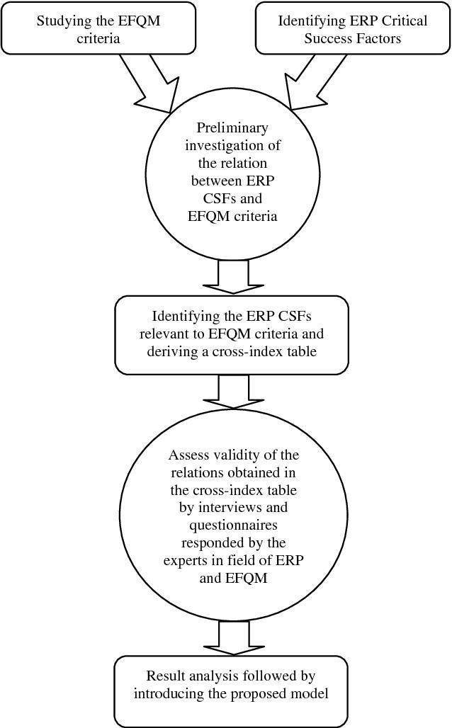 Figure 1 from AN EFQM BASED MODEL TO ASSESS AN ENTERPRISE