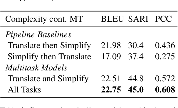 Figure 4 for Controlling Text Complexity in Neural Machine Translation