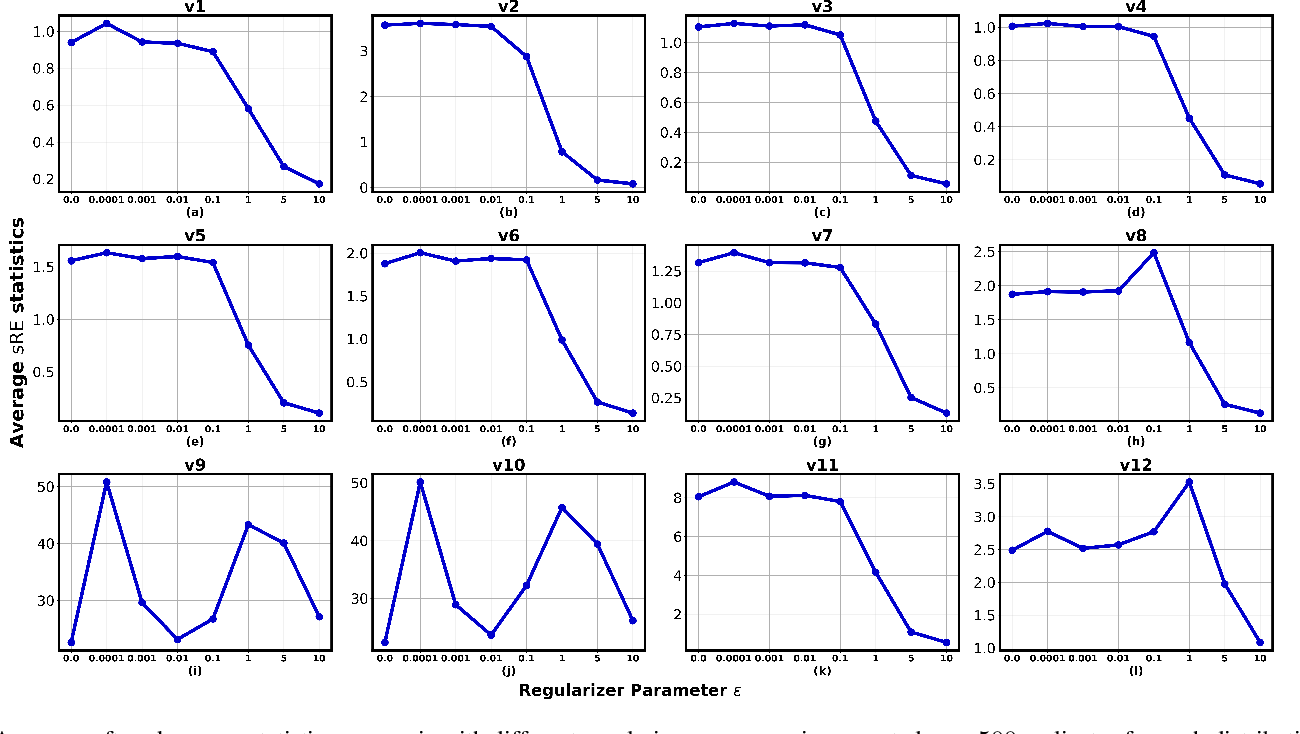 Figure 2 for Soft and subspace robust multivariate rank tests based on entropy regularized optimal transport