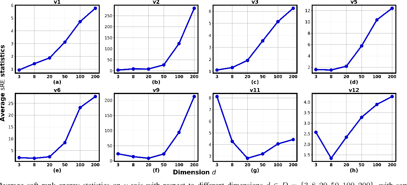 Figure 3 for Soft and subspace robust multivariate rank tests based on entropy regularized optimal transport
