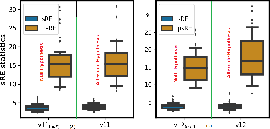 Figure 4 for Soft and subspace robust multivariate rank tests based on entropy regularized optimal transport