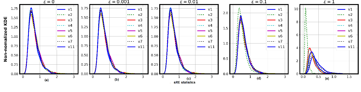Figure 1 for Soft and subspace robust multivariate rank tests based on entropy regularized optimal transport