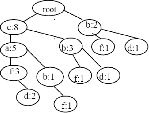 Fig. 14: MIS-tree after deleting g, h
