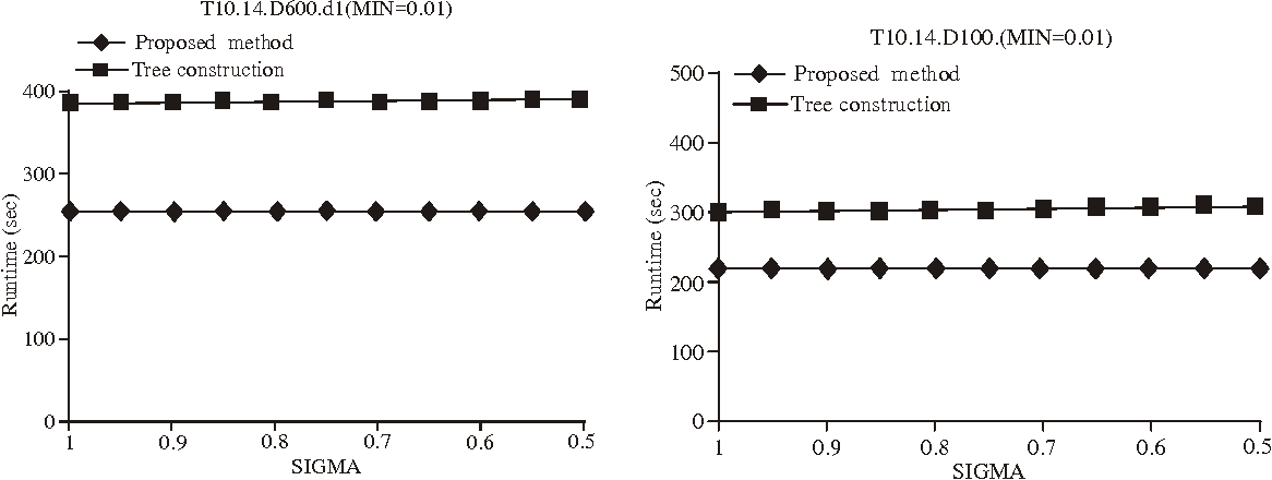 Fig. 16: Experimental results with incremental update of database