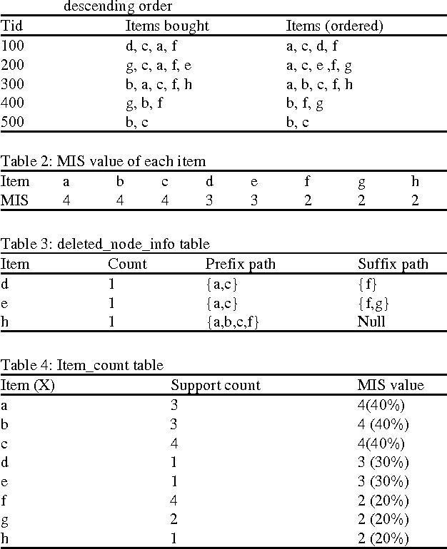 Table 4: Item_count table